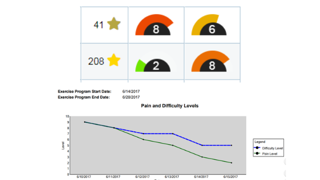 Patient feedback rewards options