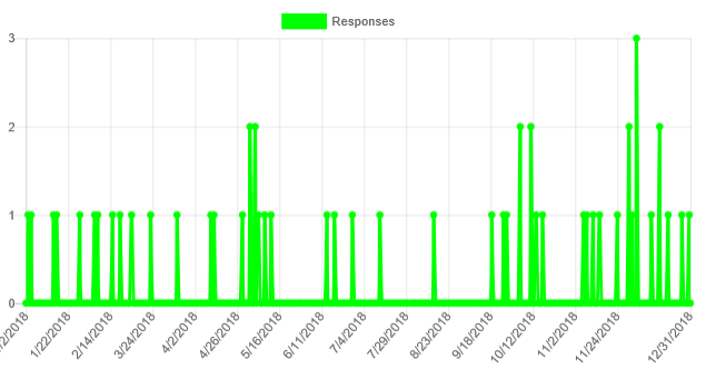 net promoter score responses